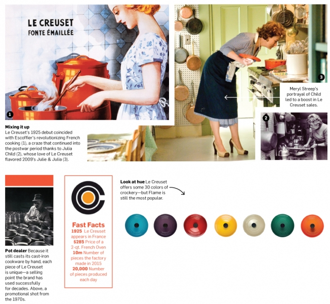 Why Le Creuset Is Still the Hottest Pot in Americau0027s Kitchens u2013 Adweek