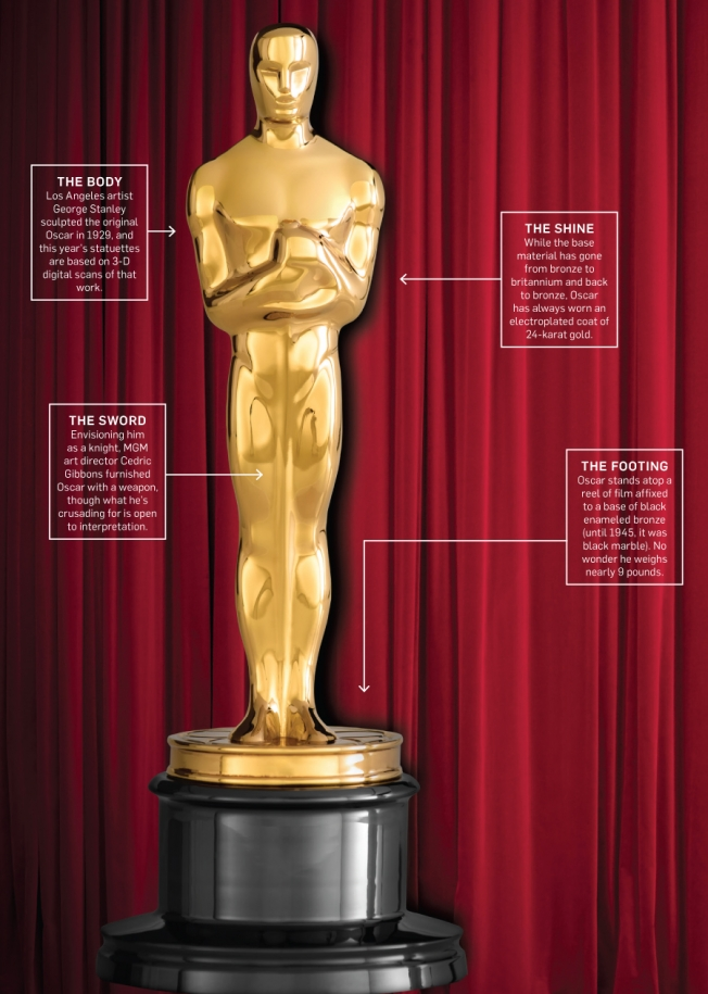 how oscar became hollywood s most recognizable leading man adweek