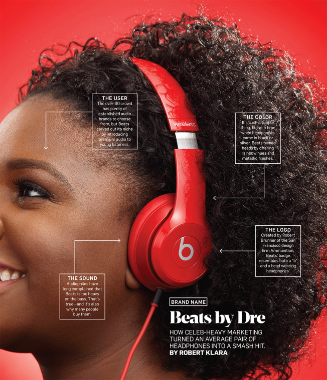 How Beats Used Celeb Marketing To Become Millennials