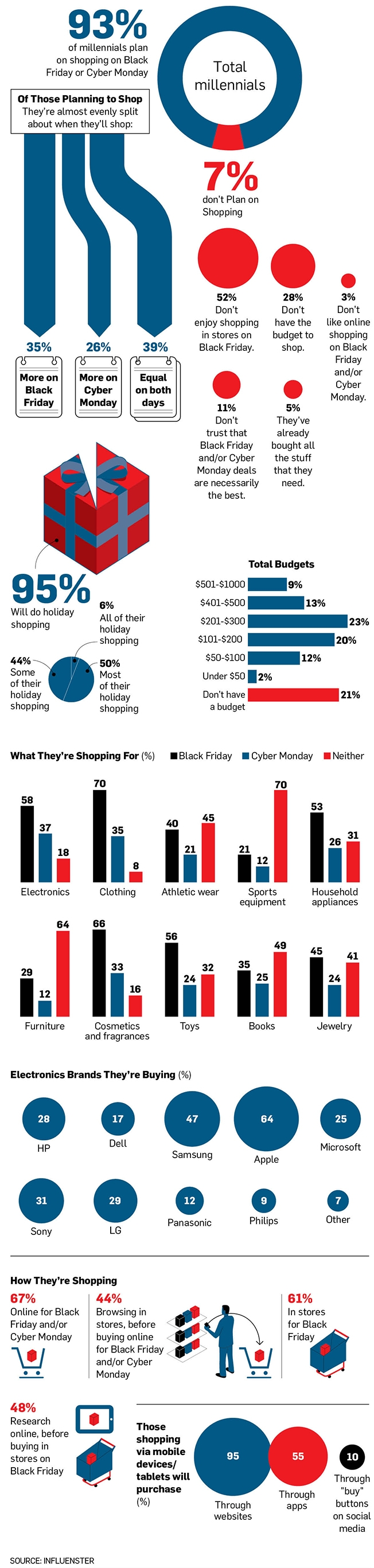 Infographic Millennials Surprising Game Plan For Black Friday Shopping