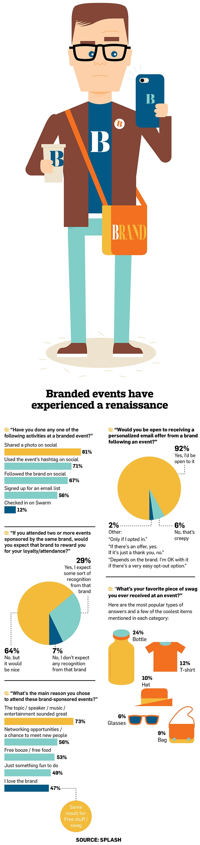 Infographic What Millennials Want To See And Take Home From Branded Events Adweek