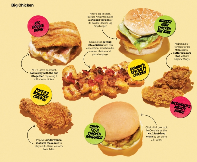 Whats Slaying The All American Burger Adweek