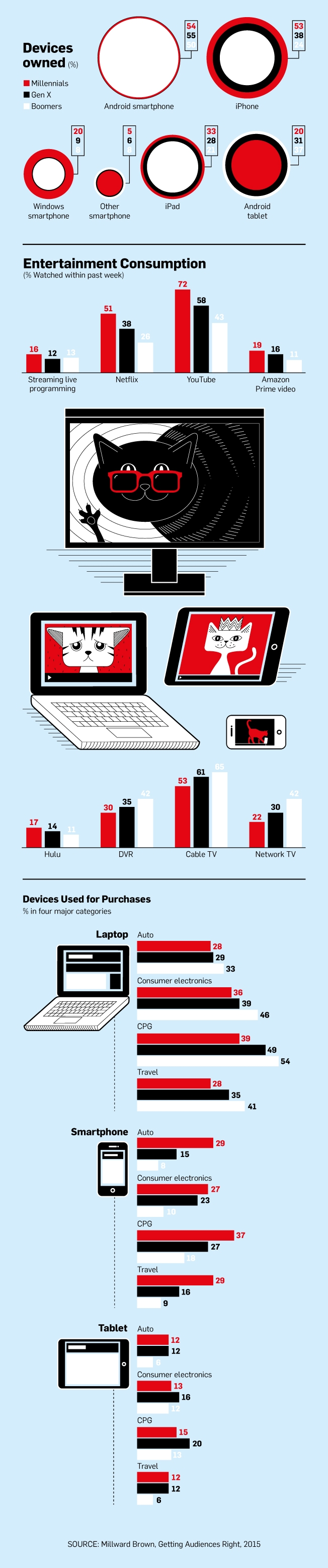 Generational Devices Infographic