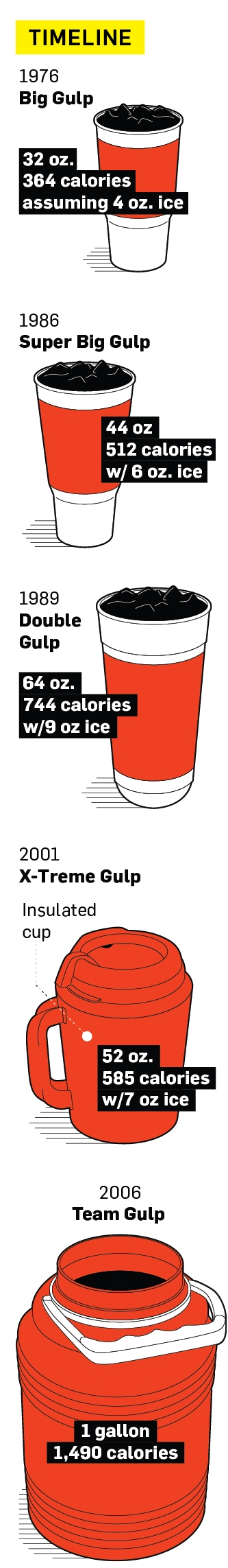 The Tall, Cold Tale of the Big Gulp – Adweek