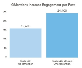 14 Instagram Data Findings That Every Marketer Needs to Know