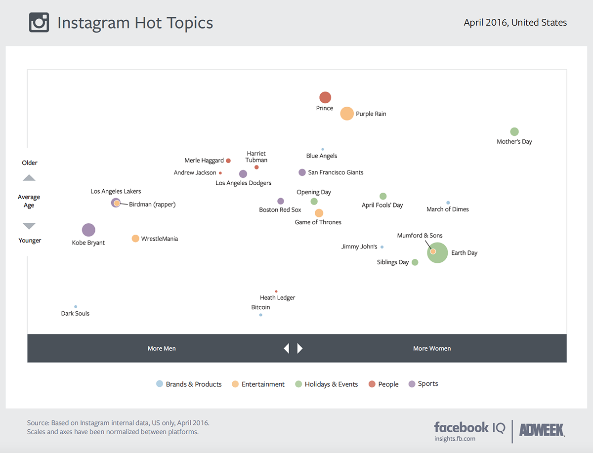 Adweek - Instagram hot topics