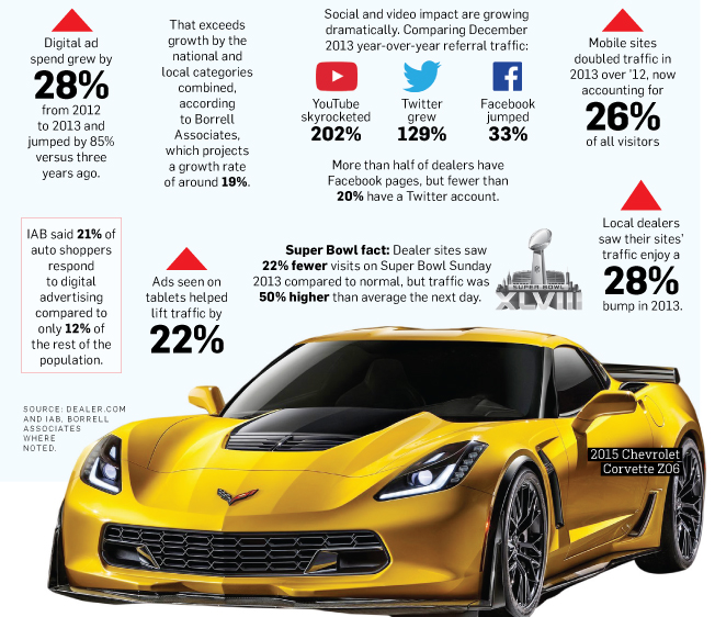 Local Car Dealers >> Local Car Dealerships Search For Growth Online Adweek