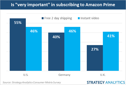 amazon instant video prime subscribers aren t much 10037