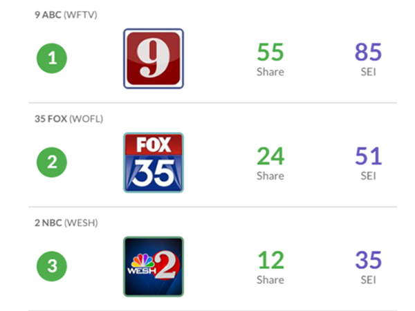 ABC Affiliate Leads Social In Orlando
