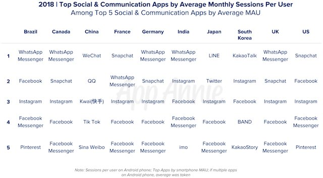 Social and Communications Apps Accounted for 50 Percent of