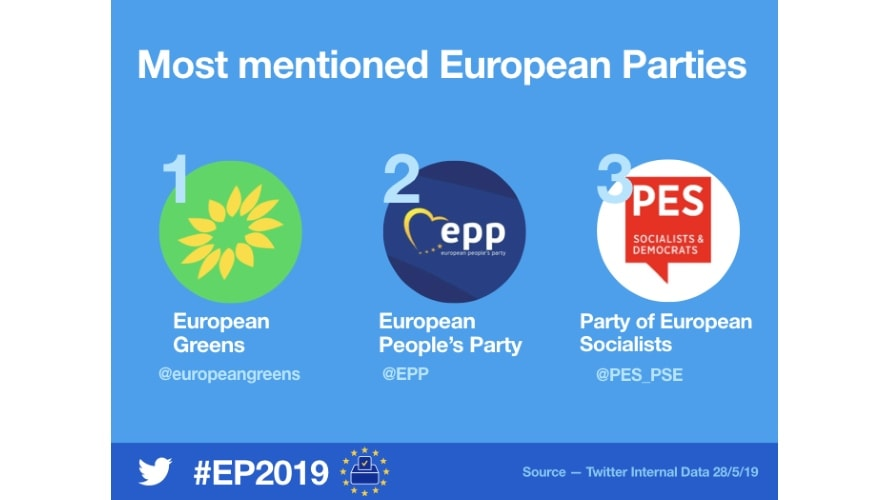 The European Union Elections Generated 2 1 Million Related Tweets