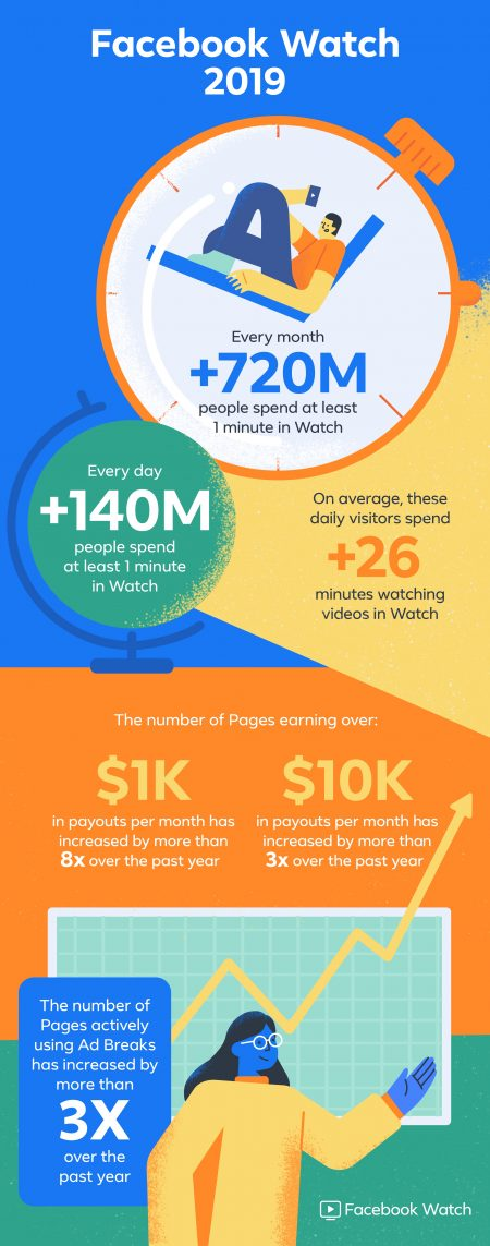 Infographic illustrating Facebook Watch viewer stats