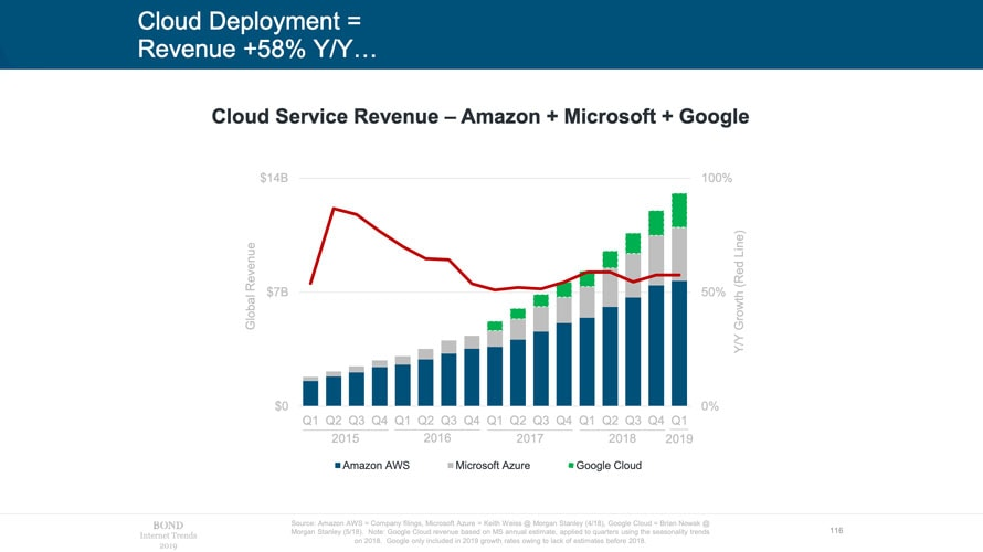 Graph of cumulative cloud service revenue across Amazon, Microsoft and Google