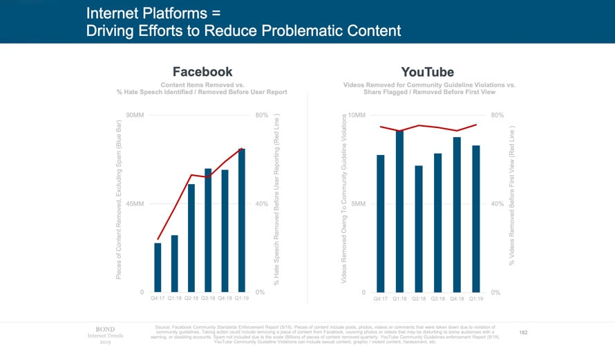 Graphs showing how much content has been removed from Facebook and Youtube from 2017 to 2019