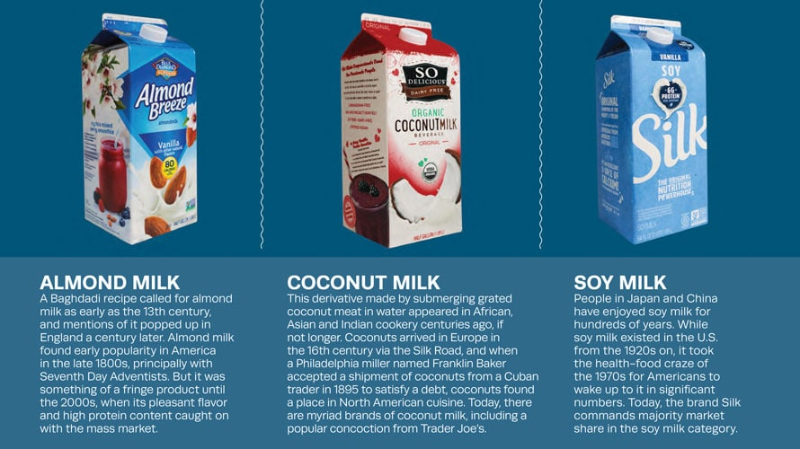 Timeline of nondairy milks for a story on Oatly, including almond milk, coconut milk and soy milk