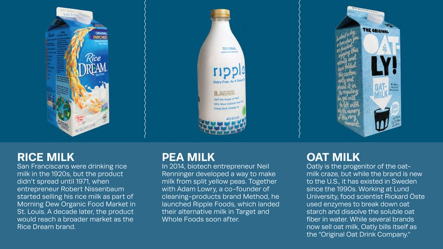 Timeline of nondairy milks for a story on Oatly, including rice milk, pea milk and oat milk