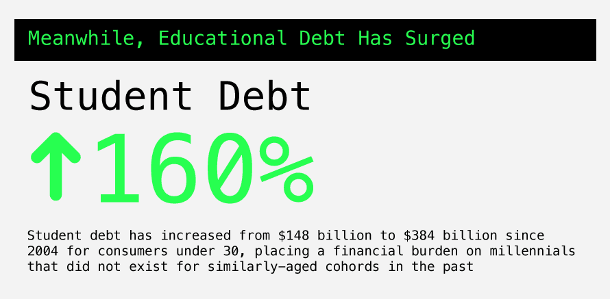 This chart shows that student debt is up 160%.