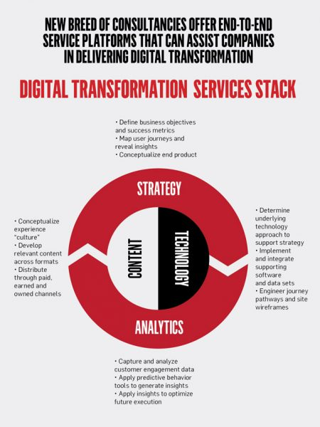 A chart of digital transformation data.