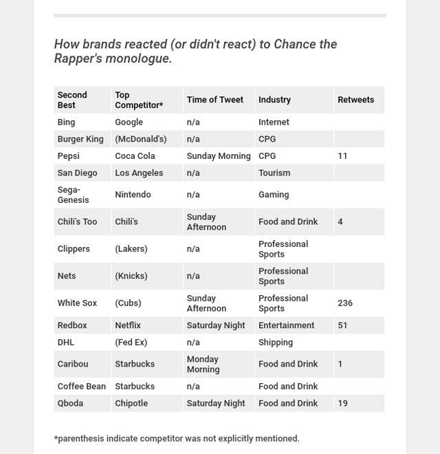 chart of brands responding to Chance the Rapper's SNL skit
