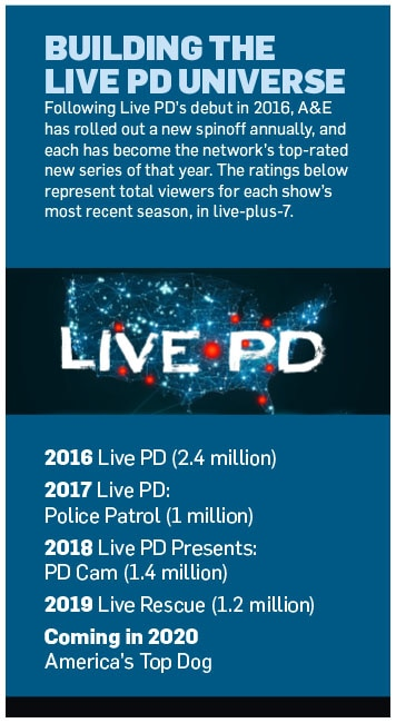 inforgraphic of stats about what goes into creating Live PD