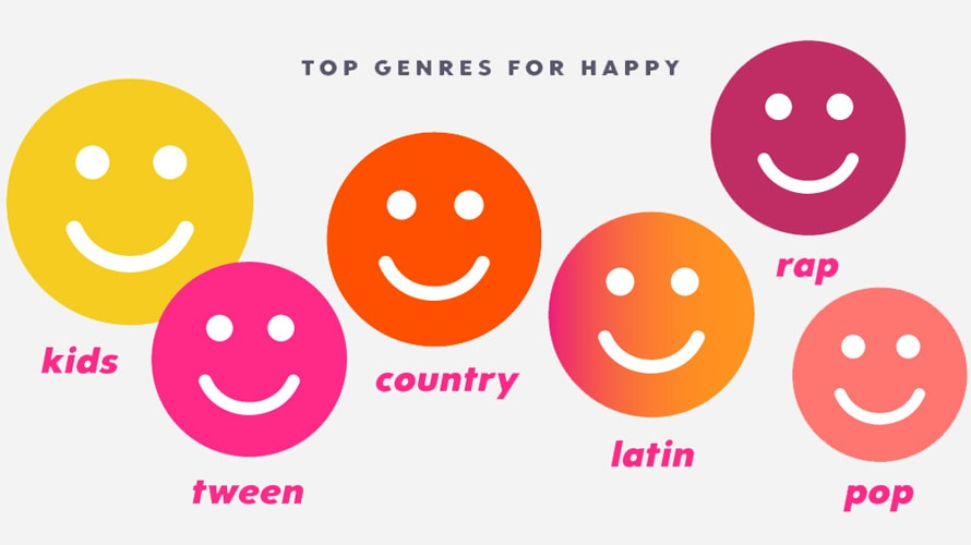 an illustration of the top music genres for happy mood, according to Pandora