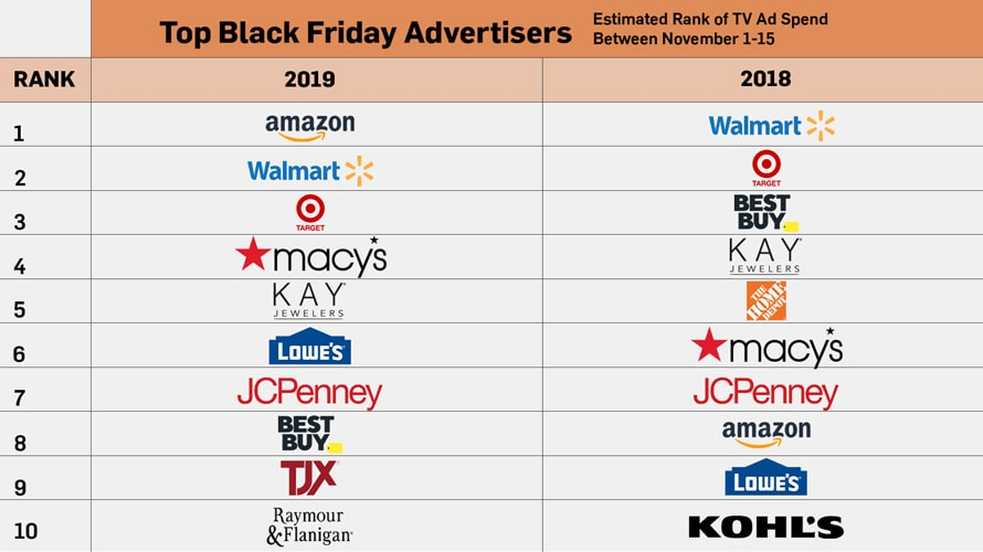 """A chart that says """"Top Black Friday Advertisers"""" and lists out 10 advertisers from 2018 and 2019"""