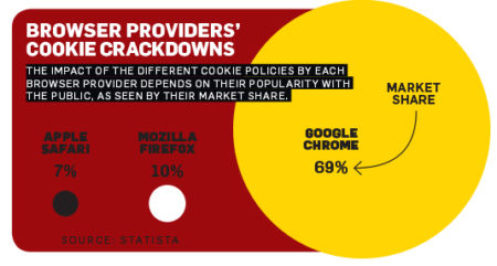 a red and yellow graph of providers' crackdowns