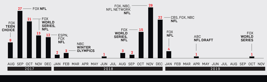 Chart depicting the increase and decrease of 6-second TV ads from major networks like Fox, NBC, ESPN, ABC and CBS.