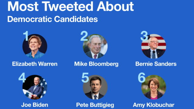 An illustration that says 'Most Tweeted About Democratic Candidates' that ranks Elizabeth Warren, Michael Bloomberg, Bernie Sanders, Joe Biden, Pete Buttigieg and Amy Klobuchar