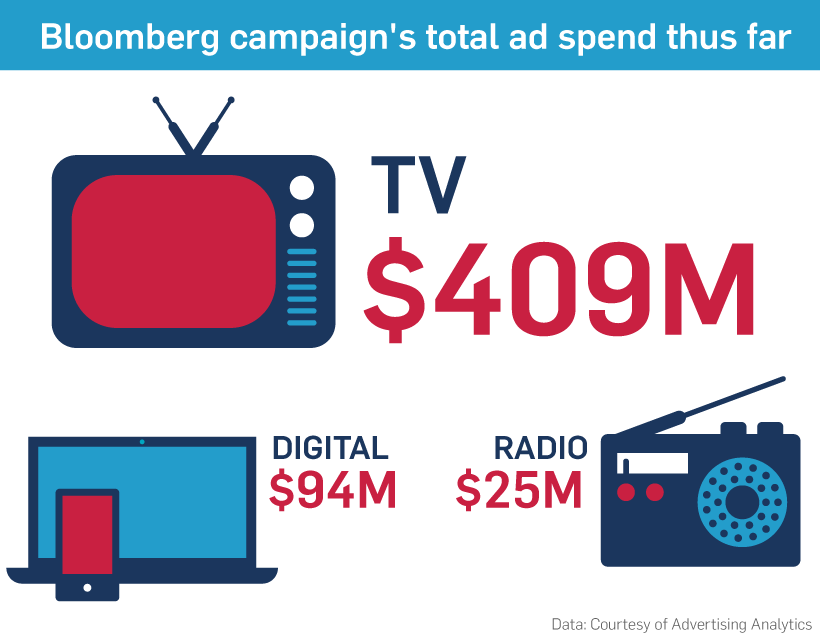 Image result for bloomberg spent how much