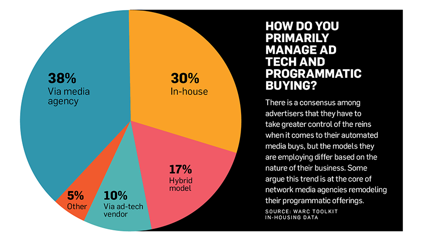 "A pie chart titled ""How Do You Primarily Manage Ad Tech and Programmatic Buying?"""