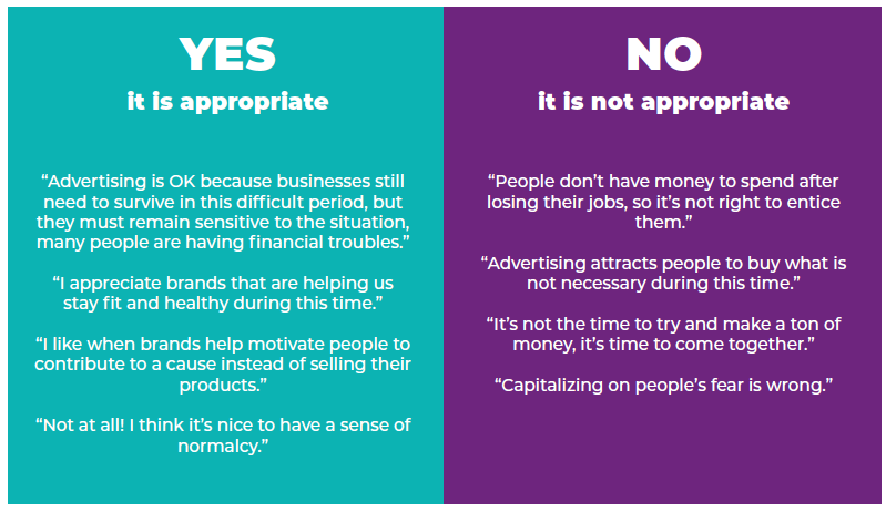 two lists that start with yes and no about what gen z finds inappropriate in advertising