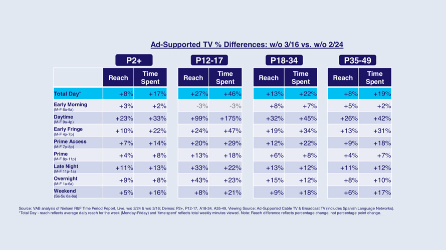Infographic titled 'Ad-Support TV % Differences: w/o 3/16 vs. w/o 2/24'