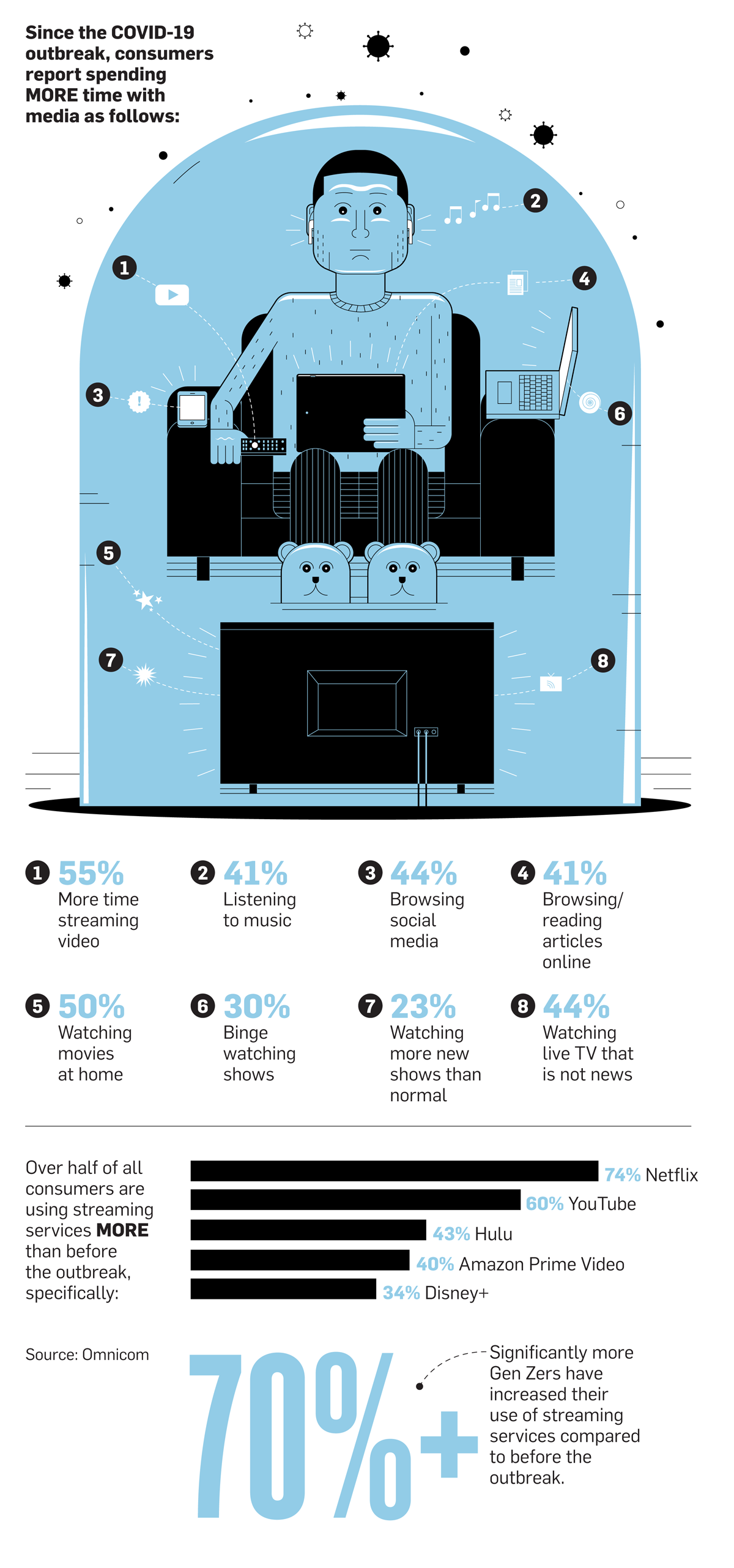 Infographic Cord Cutting Streaming And Binge Watching Are The