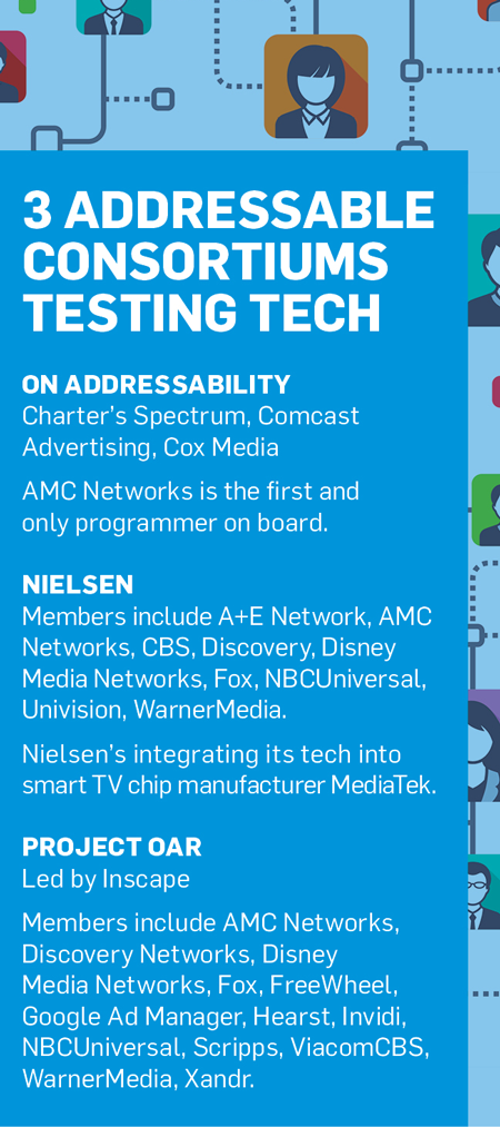 Sidebar with the title '3 Addressable Consortiums Testing Tech'
