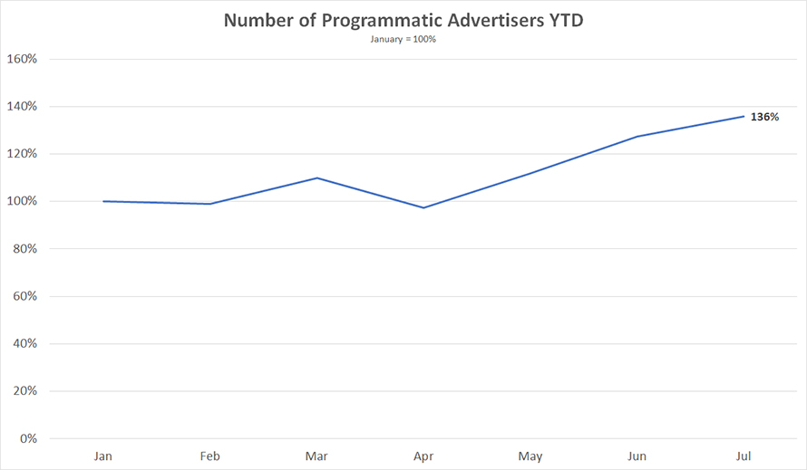 a line graph titled number of programmatic advertisers ytd