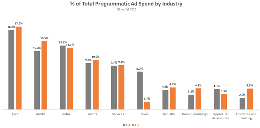 percent of total programmatic ad spend by industry bar graph