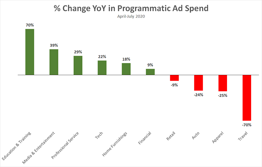 bar graph for percent change year over year in programmatic ad spend