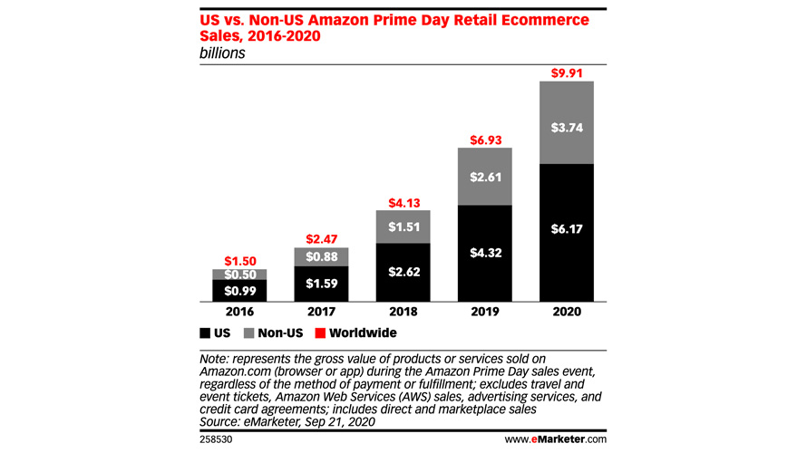 Prime Day 2020 Expected To Generate Black Friday Like Spend