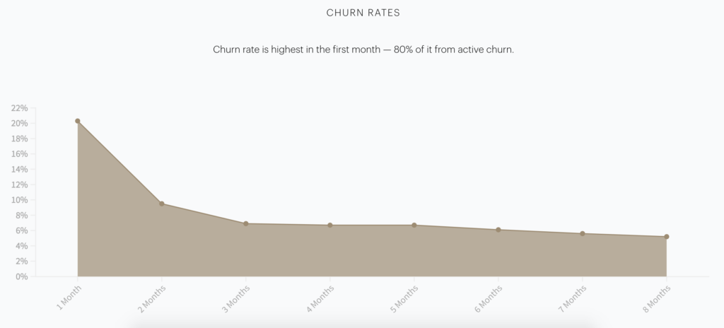 Piano data shows how pivotal the first months are to subscriber retention.
